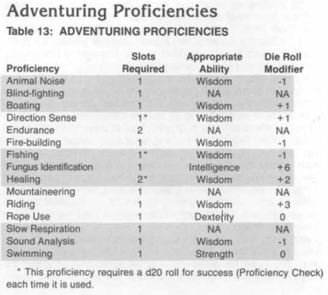 Adventuring Proficiencies