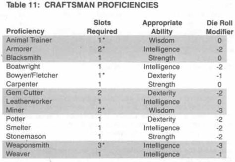 Craftsmen Proficiencies